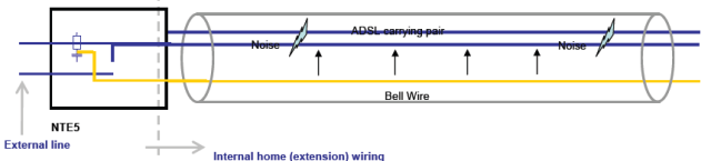 Bell wire noise diagram